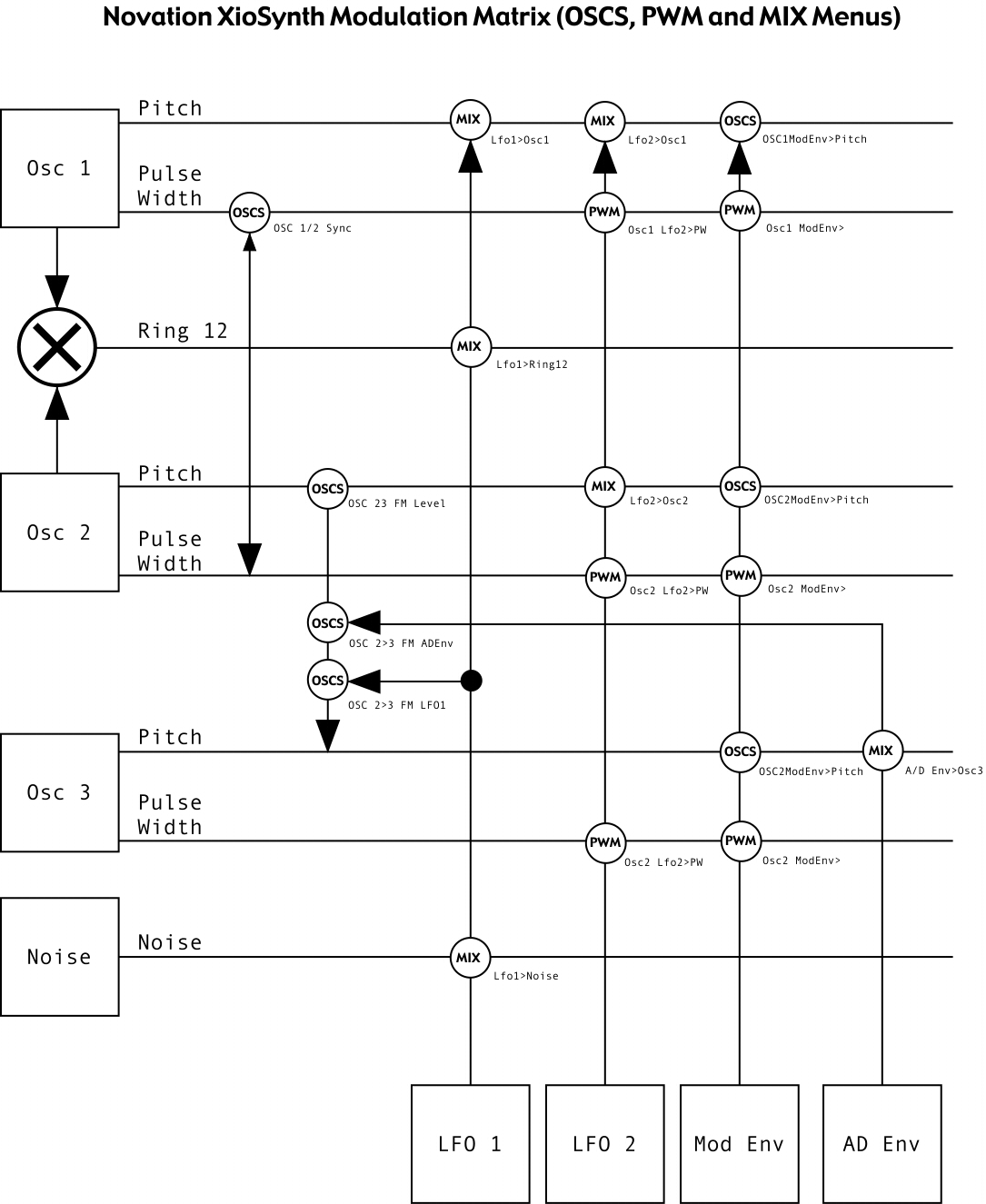 Xio modulation matrix diagram
